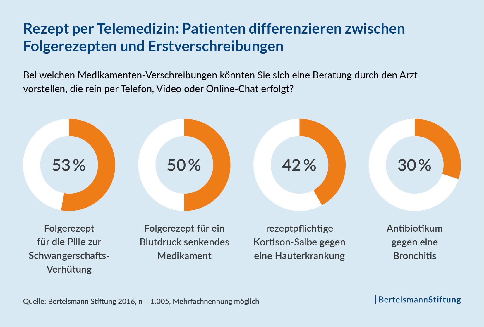Rezept per Telemedizin: Patienten differenzieren zwischen Folgerezepten und Erstverschreibungen