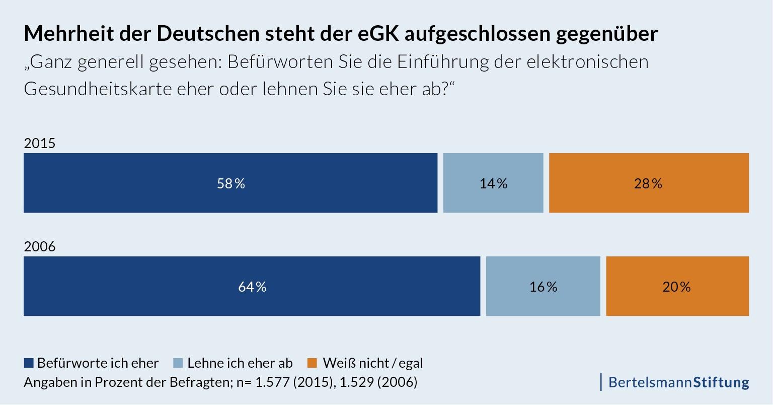 Mehrheit der Deutschen steht der elektronischen Gesundheitskarte aufgeschlossen gegenüber