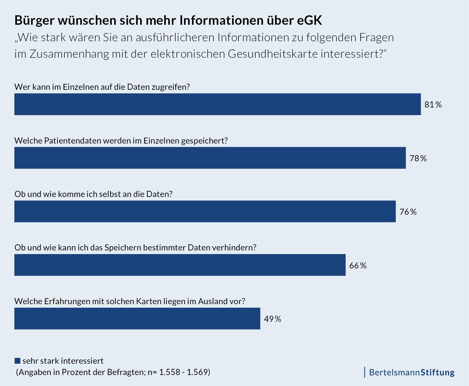 Bürger wünschen sich mehr Informationen über elektronische Gesundheitskarte