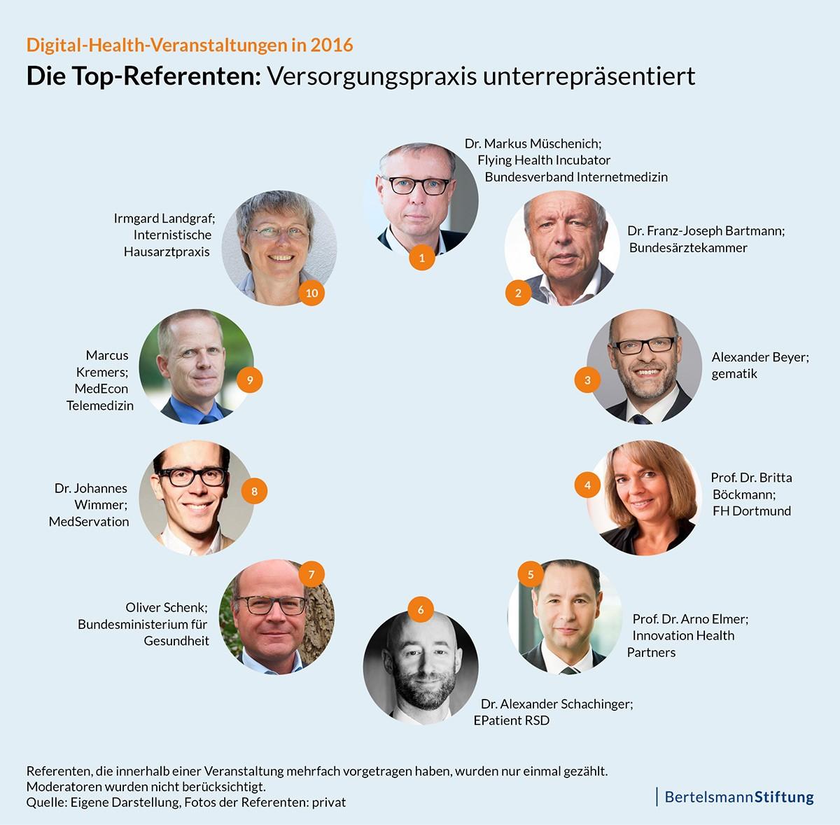 Die Top-Referenten: Versorgungspraxis unterrepräsentiert