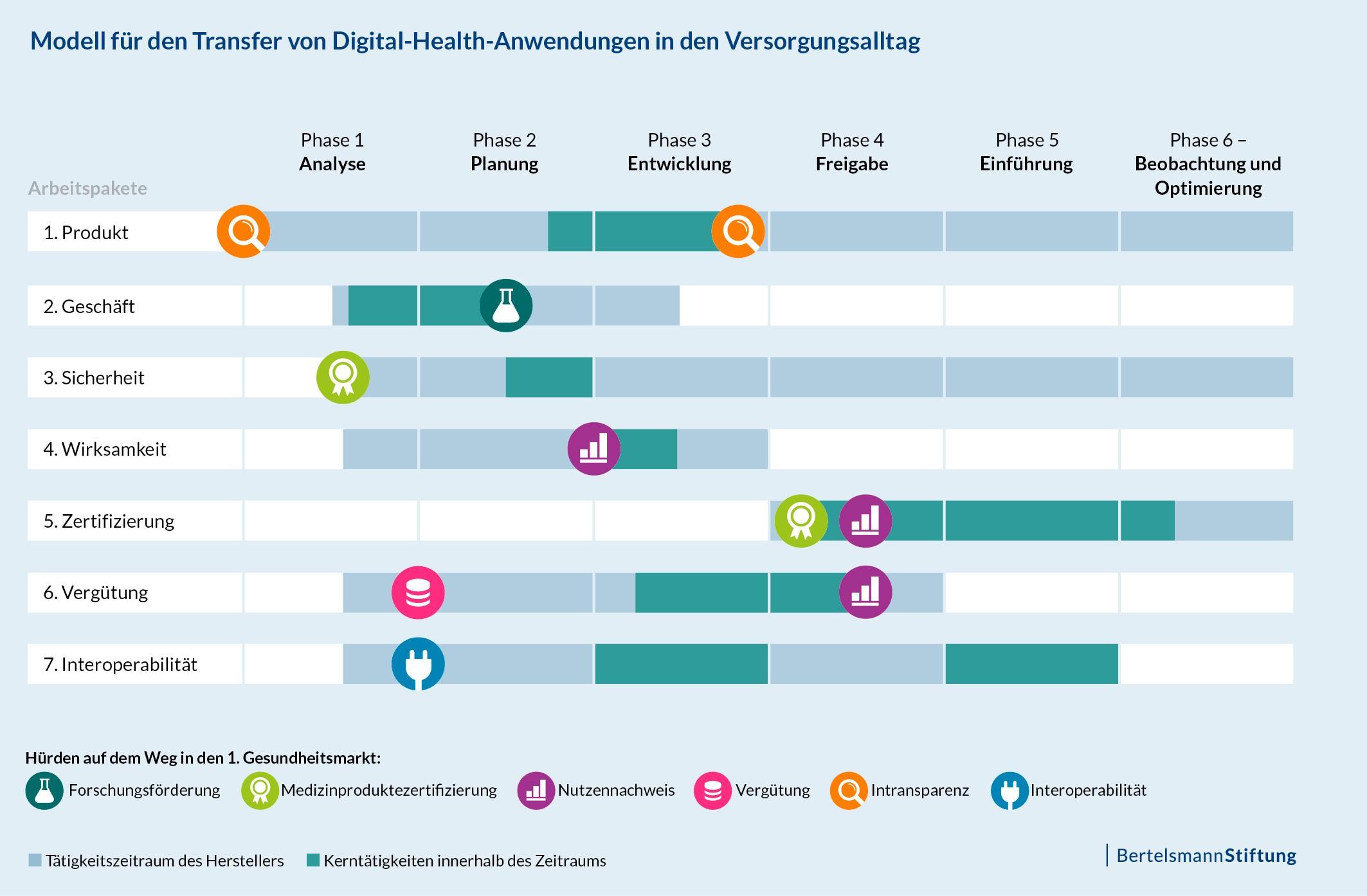 Modell für den Transfer von Digital-Health-Anwendungen in den Versorgungsalltag