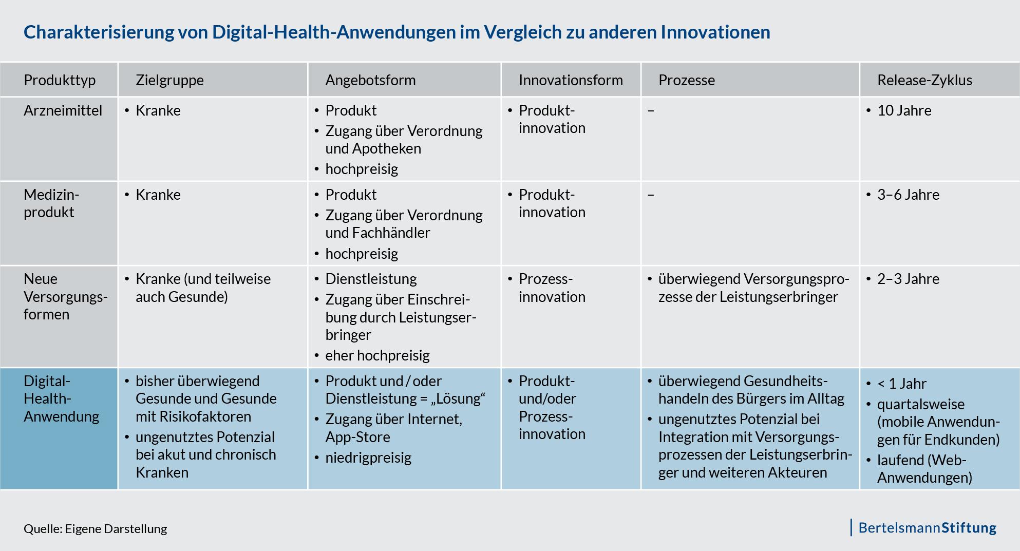 rung von Digital-Health-Anwendungen im Vergleich zu anderen Innovationen