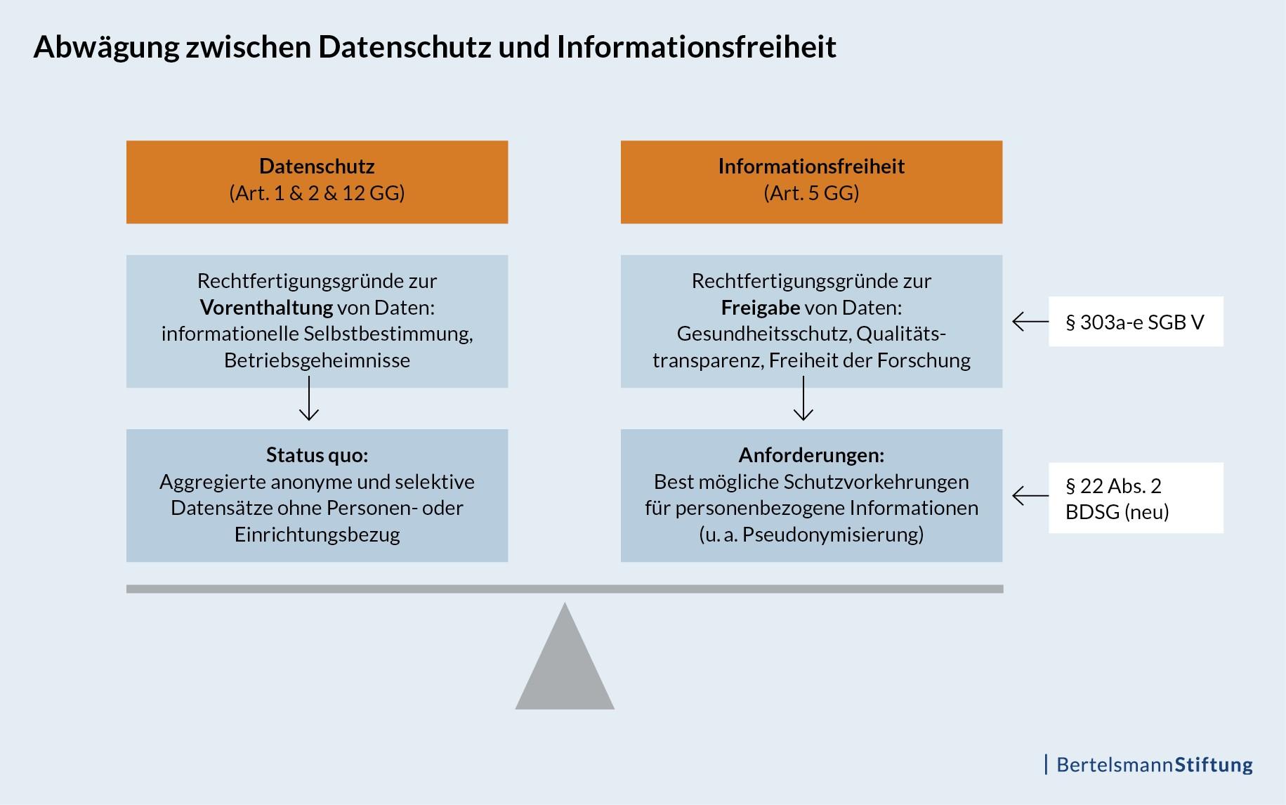 Abwägung zwischen Datenschutz und Informationsfreiheit