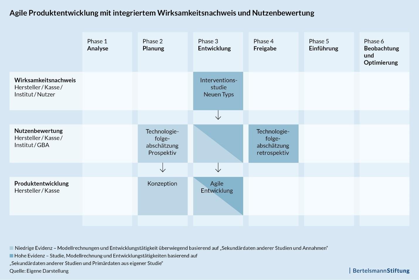 Agile Produktentwicklung mit integriertem Wirksamkeitsnachweis und Nutzenbewertung