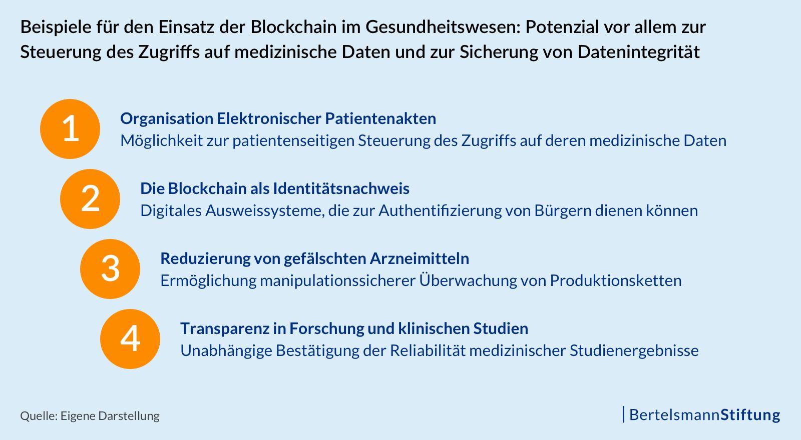Beispiele für den Einsatz der Blockchain im Gesundheitswesen: Potenzial vor allem zur Steuerung des Zugriffs auf medizinische Daten und zur Sicherung von Datenintegrität