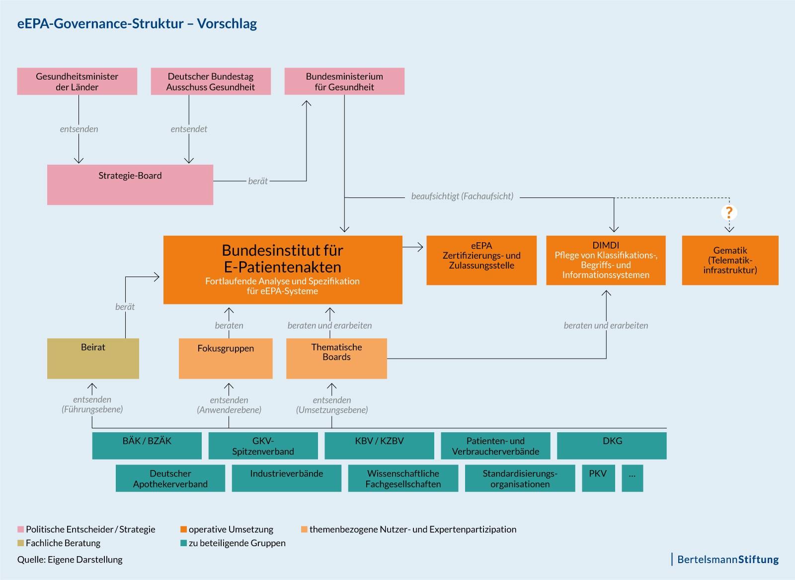 """Die Abbildung zeigt ein exemplarisches Governance-Modell, das sowohl die Partizipation der relevanten Gruppen als auch die Handlungs- und Entscheidungsfähigkeit sicherstellt. Kern dieses Modells ist ein auf Dauer angelegtes """"eEPA-Bundesinstitut"""" unter politischer Steuerung. Die Fachaufsicht läge beim Bundesministerium für Gesundheit, das Institut würde Standards und Rahmenbedingungen sowie zulässige Betreibermodelle definieren. Ein strategisches Board mit Vertretern aus Bundes- und Landespolitik würde Empfehlungen aussprechen, die betroffenen Experten- und Anspruchsgruppen würden über Fokusgruppen (fachlich) und einen Beirat (übergeordnet) beteiligt. Das technische Knowhow zu unterschiedlichen Themen würde über thematische Boards eingebunden, die gematik wäre weiterhin zuständig für den Betrieb der Telematikinfrastruktur, ihre organistorische und strukturelle Verankerung müsste politisch geklärt werden. Das Modell erhebt keinen Anspruch auf letztendliche Gültigkeit, soll aber konkrete Diskussionsanstöße geben."""
