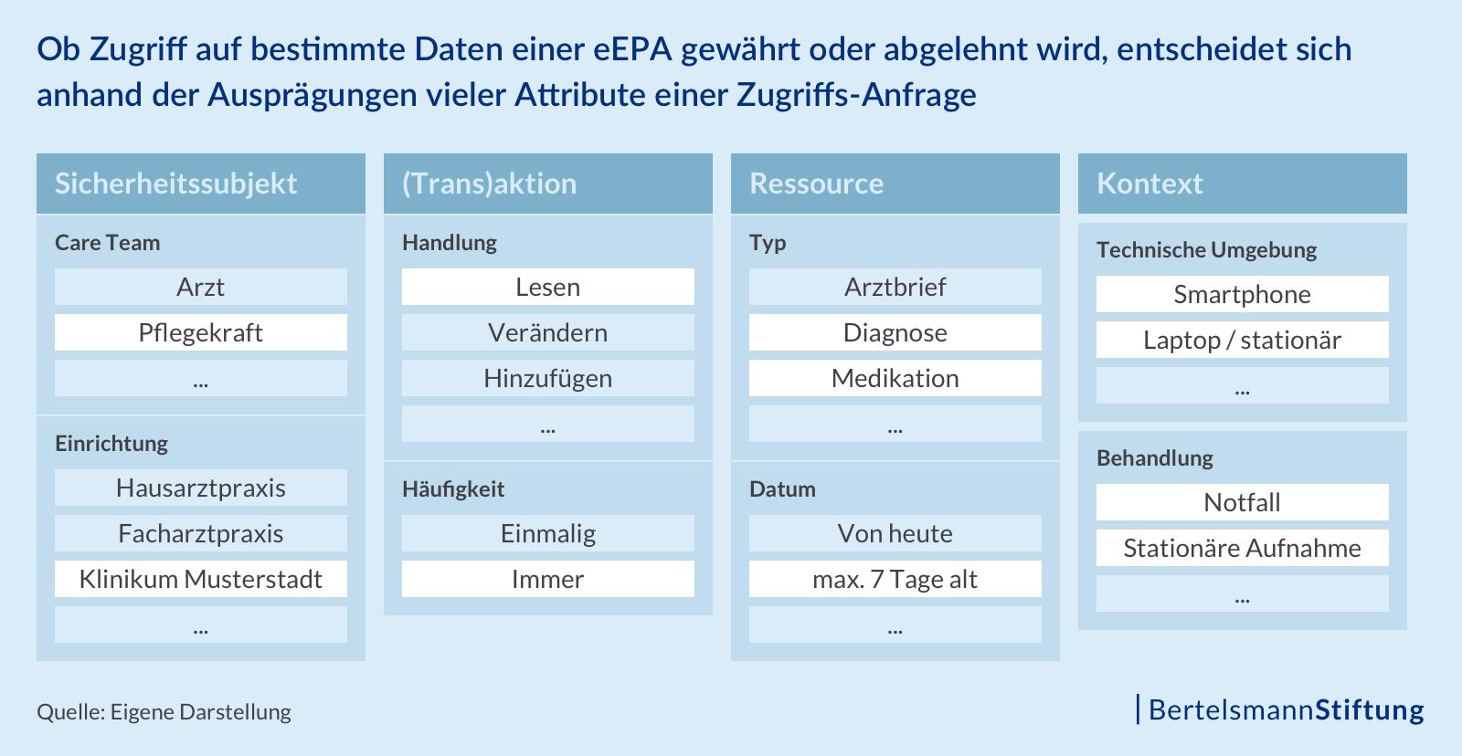 Ob Zugriff auf bestimmte Daten einer eEPA gewährt oder abgelehnt wird, entscheidet sich anhand der Ausprägungen vieler Attribute einer Zugriffs-Anfrage