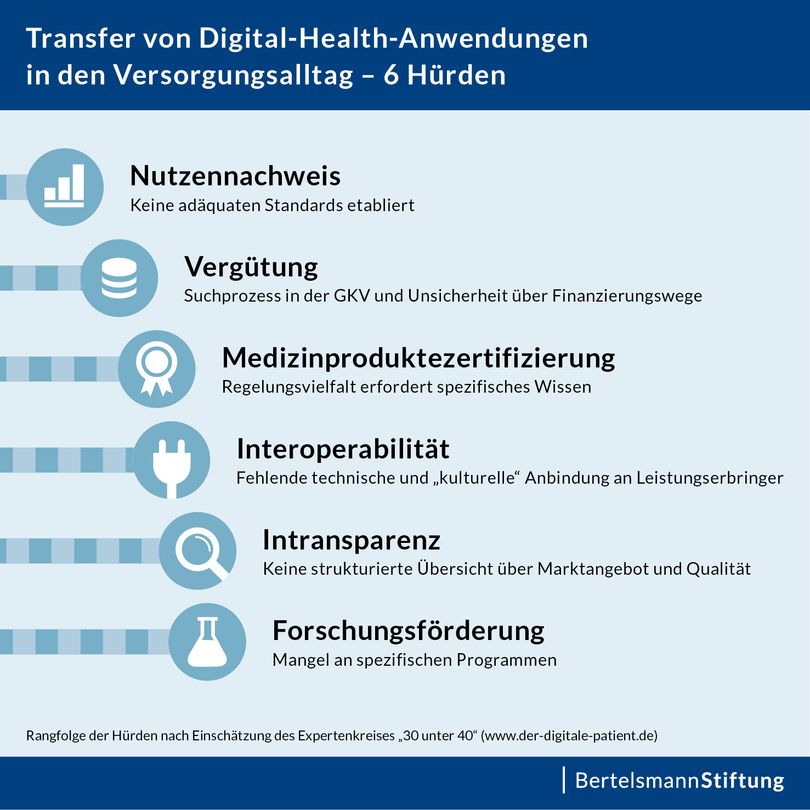 Transfer von Digital-Health-Anwendungen in den Versorgungsalltag – 6 Hürden