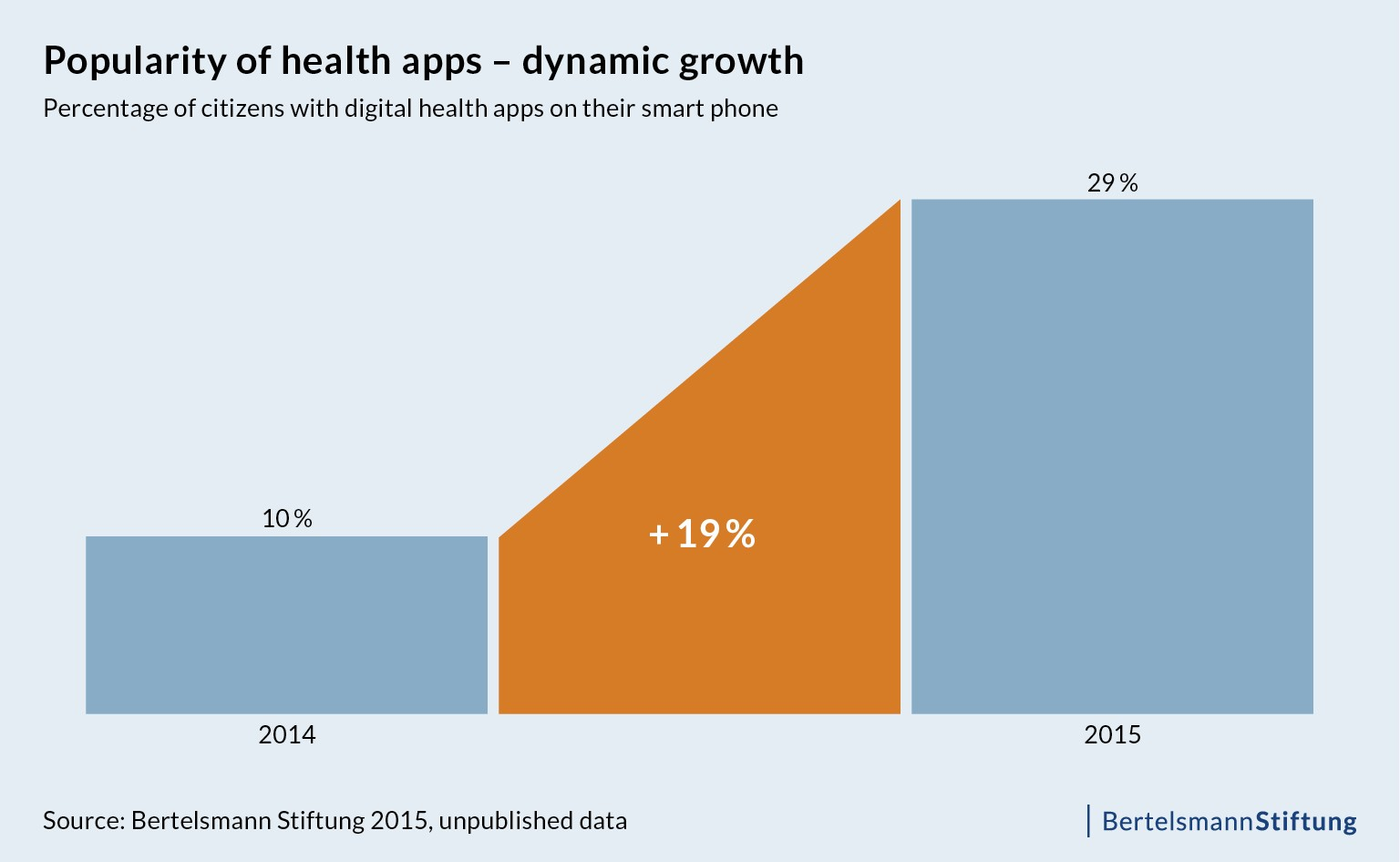 Popularity of health apps - dynamic growth