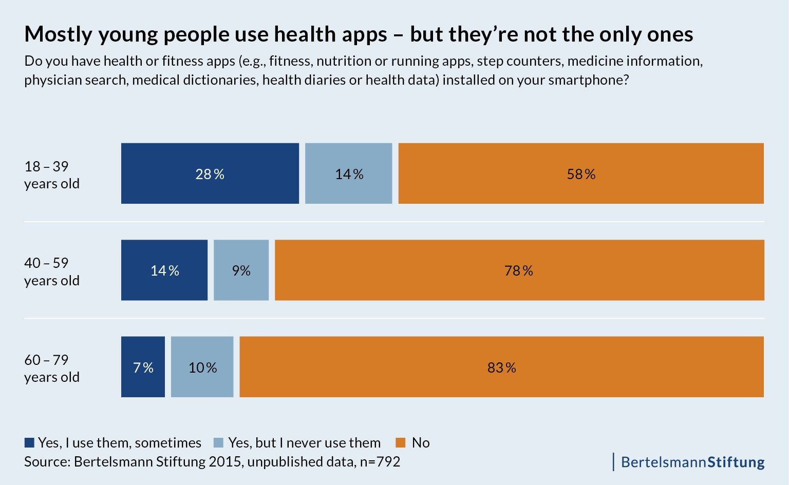 Mostly young people use health apps - but they're not the only ones