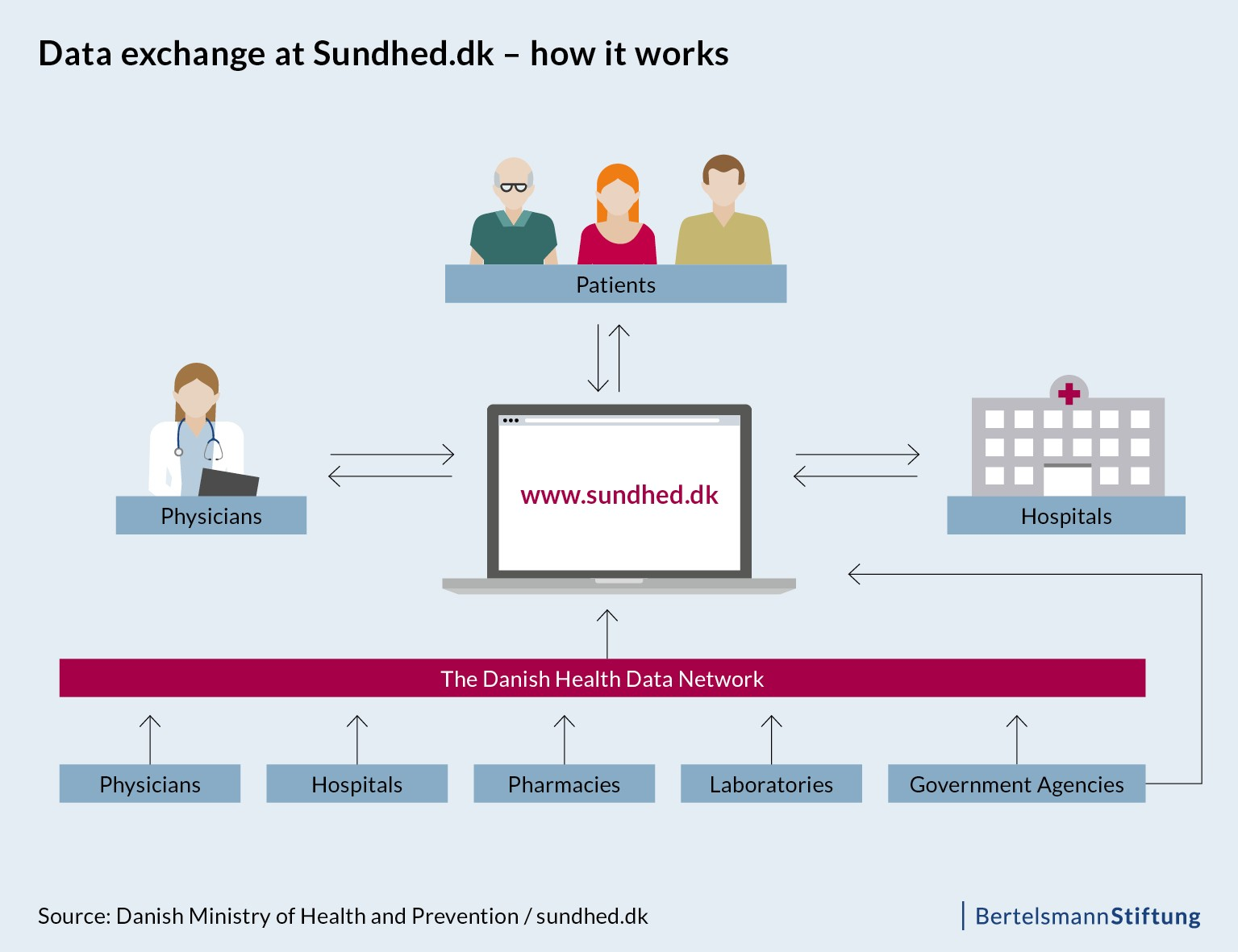 Data exchange at Sundhed.dk - how it works