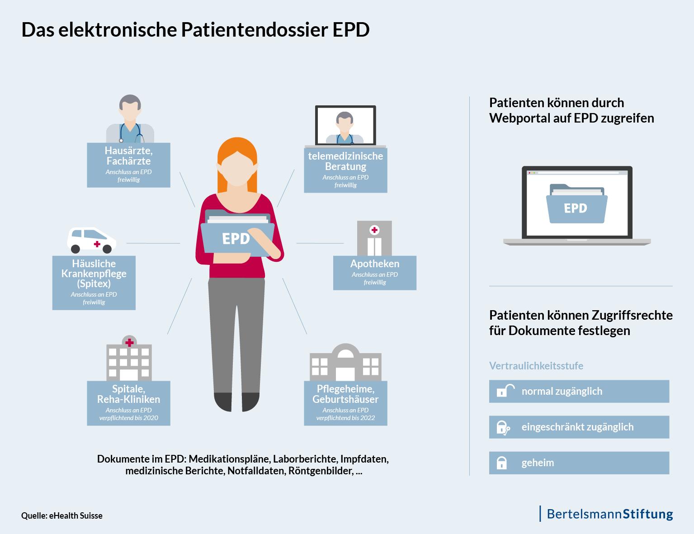 Das elektronische Patientendossier EPD