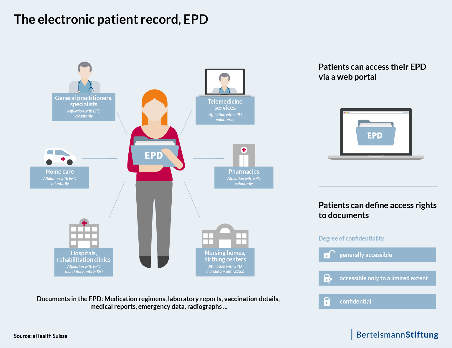 Description of the electronic patient record (Elektronisches Patientendossier, EPD)