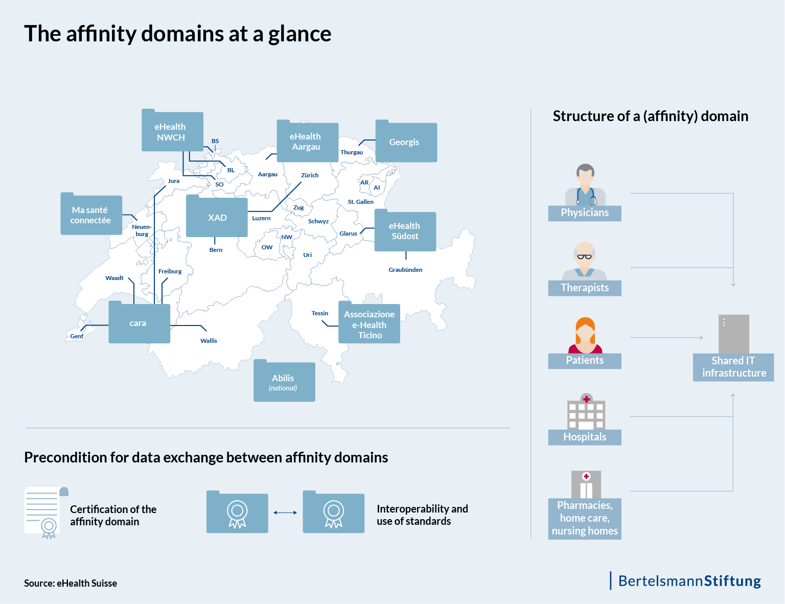 Overview of the affinity domains