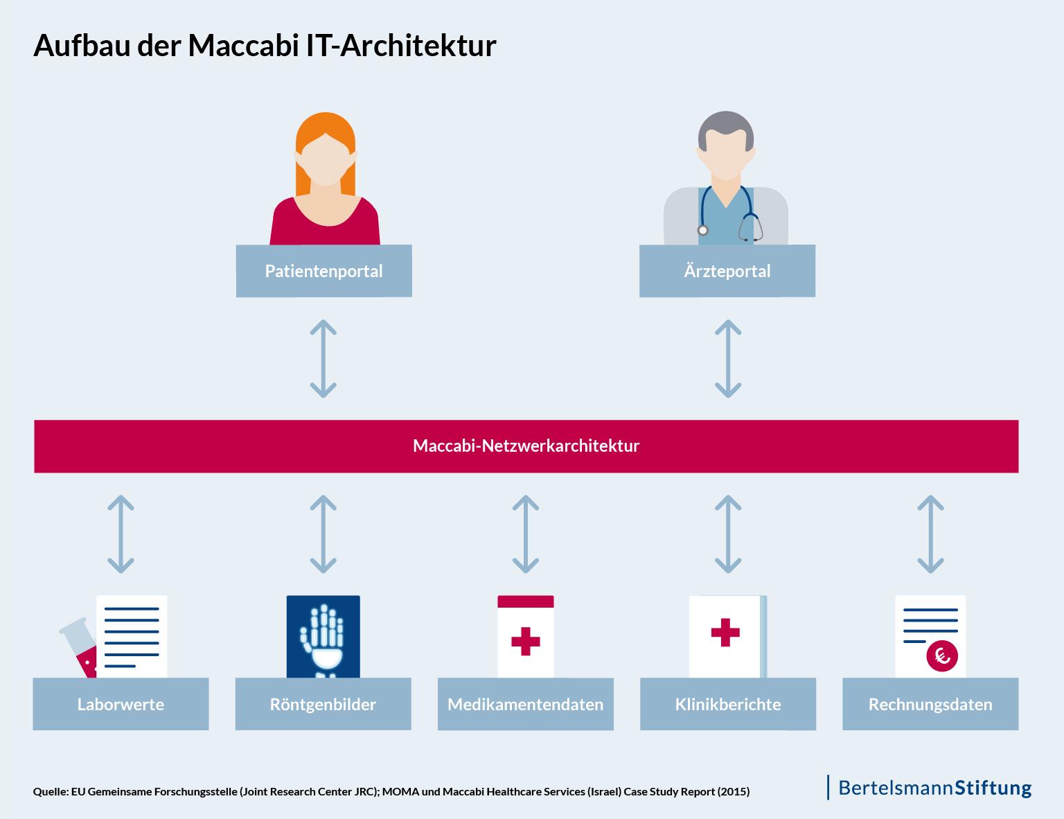 Aufbau der Maccabi IT-Architektur