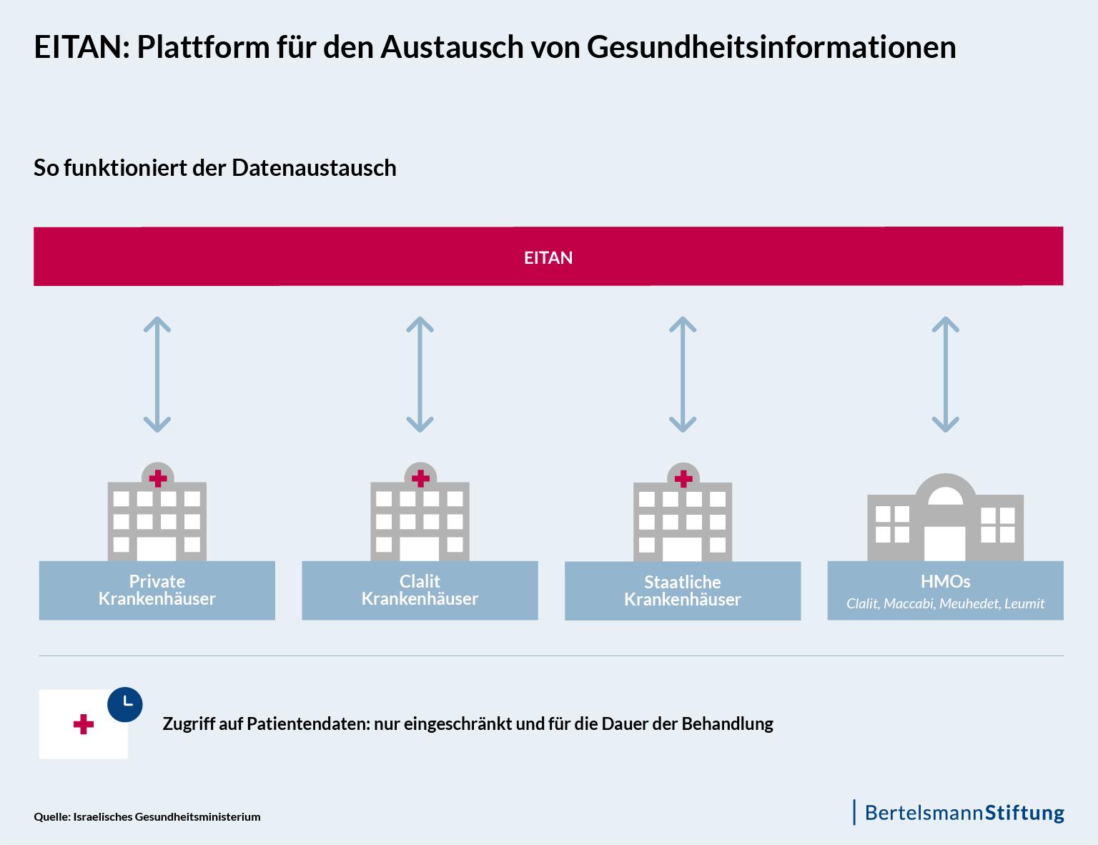 Abbildung 2: EITAN - Plattform für den Austausch von Gesundheitsinformationen