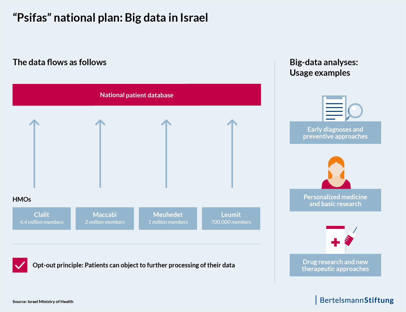 "Fig 1: ""Psifas"" national plan: Big data in Israel"