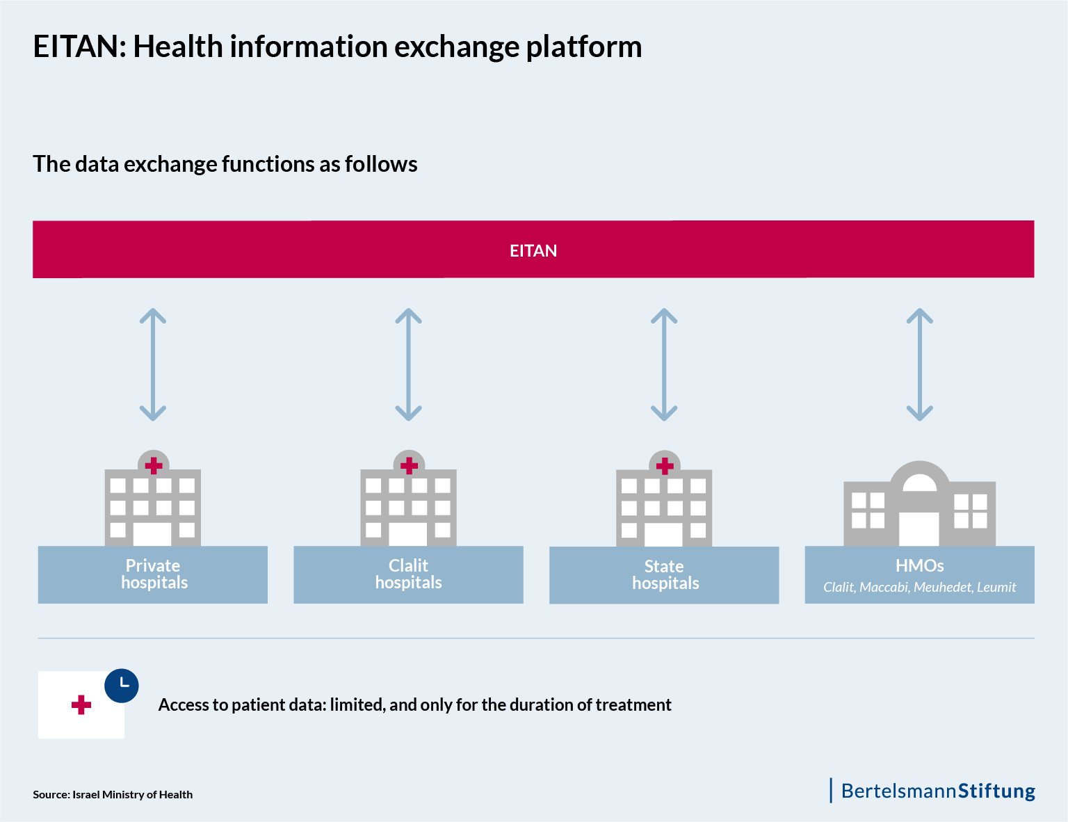 Fig 2: EITAN - Health information exchange platform
