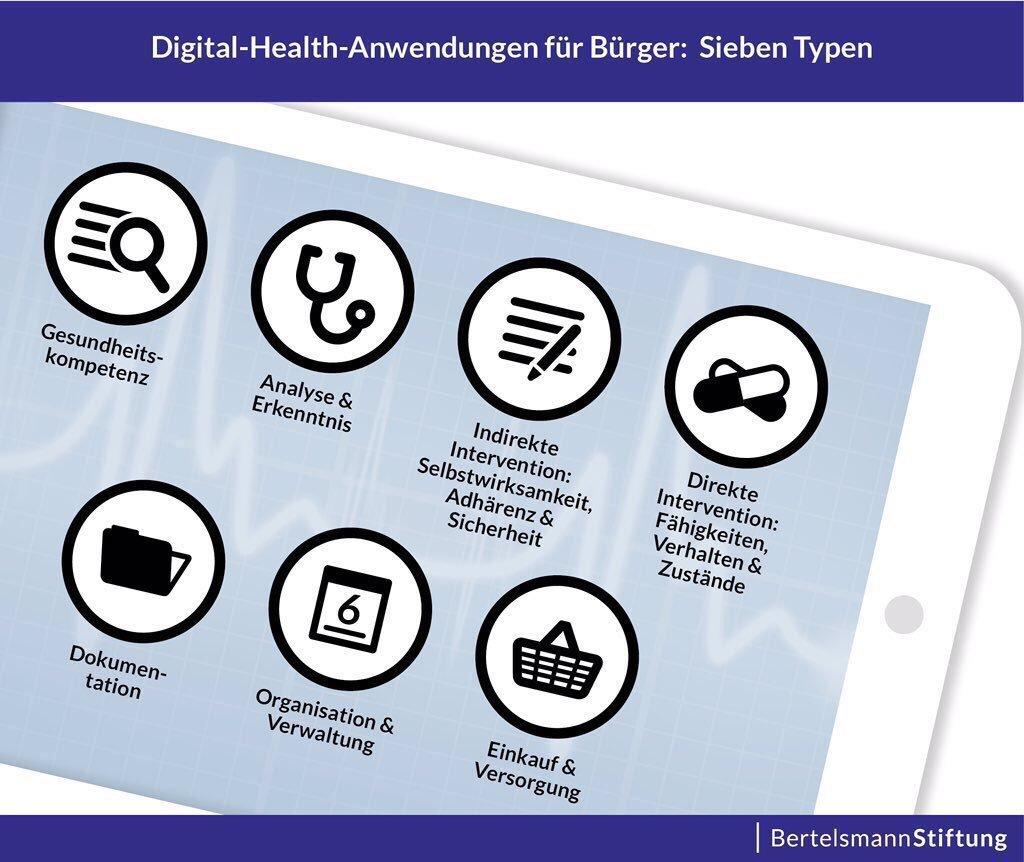Digital-Health-Anwendungen für Bürger: 7 Typen