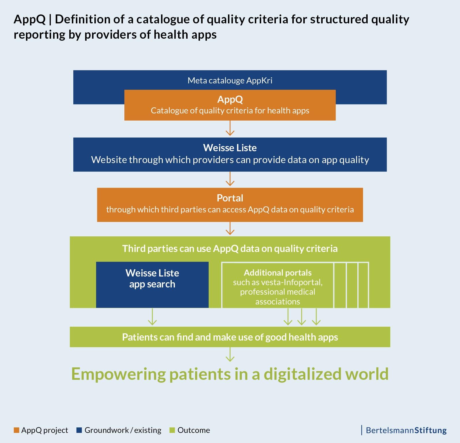 The Digital Patient | AppQ: a core set for quality
