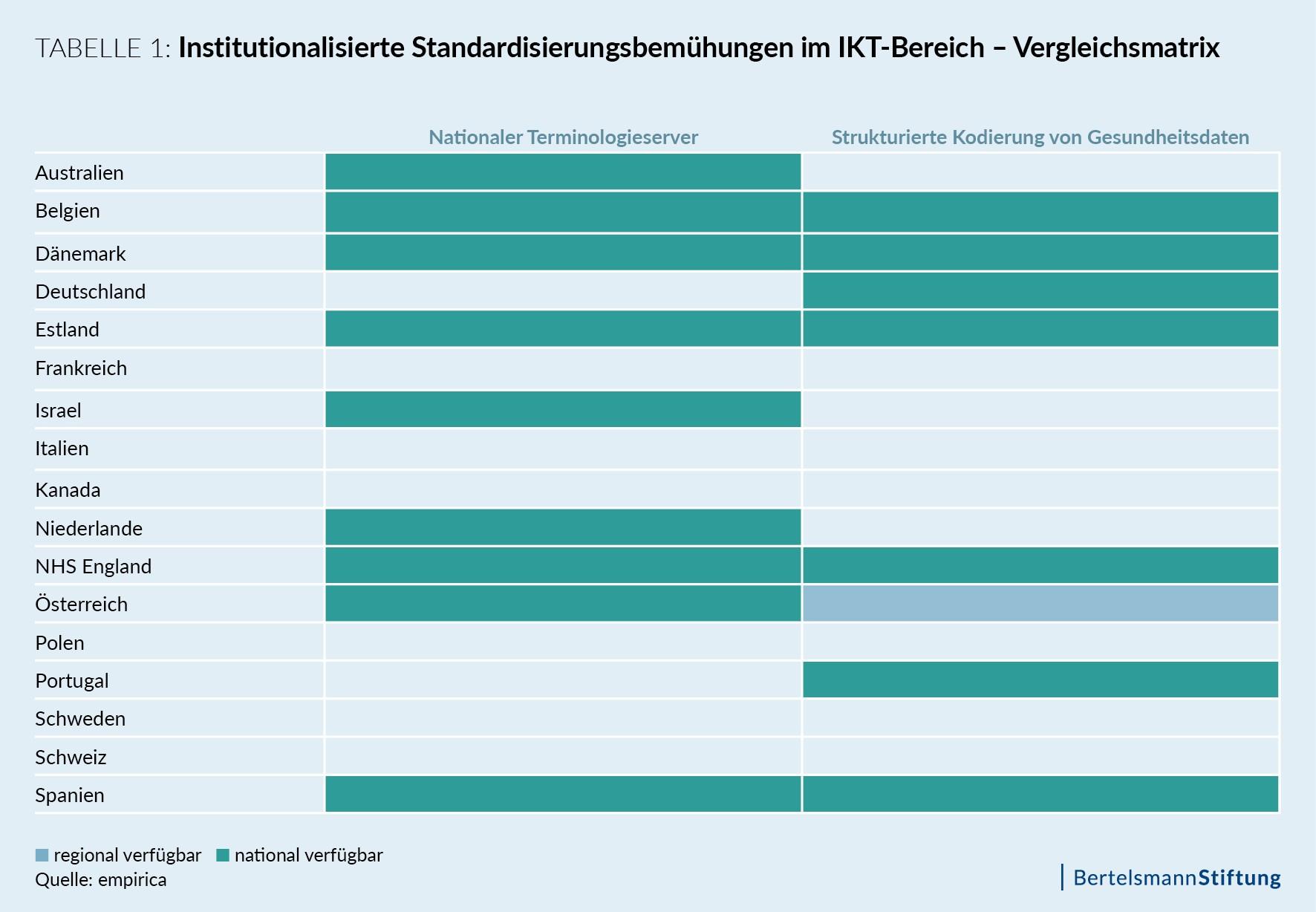 Institutionalisierte Standardisierungsbemühungen im IKT-Bereich - Vergleichsmatrix