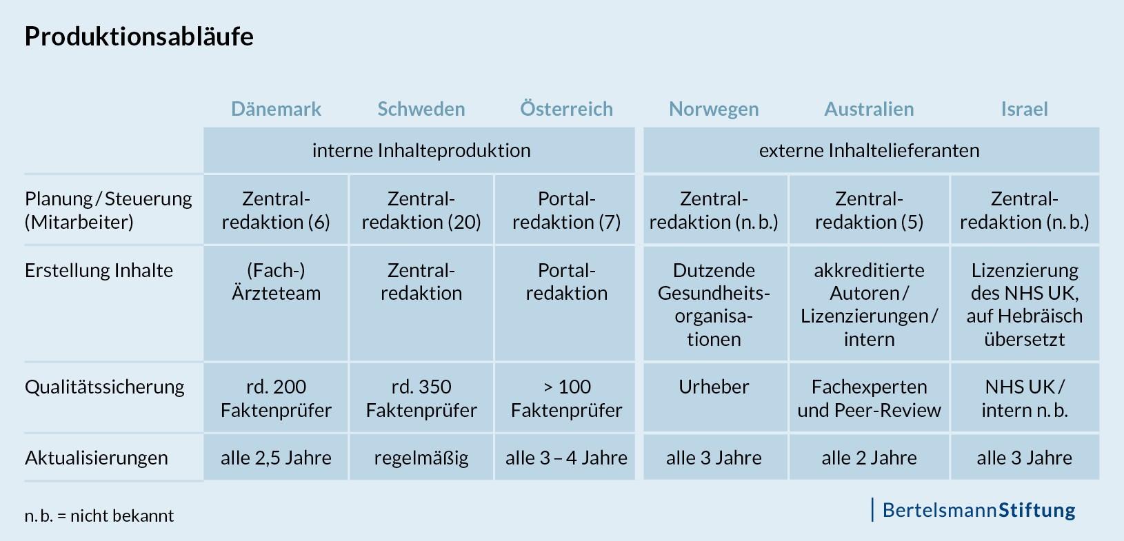 Die Produktionsabläufe der Nationalen Gesundheitsportale unterscheiden sich. Während in Dänemark, Schweden und Österreich Inhalte intern erstellt werden, setzen Norwegen, Australien und Israel auf externe Inhaltelieferanten.